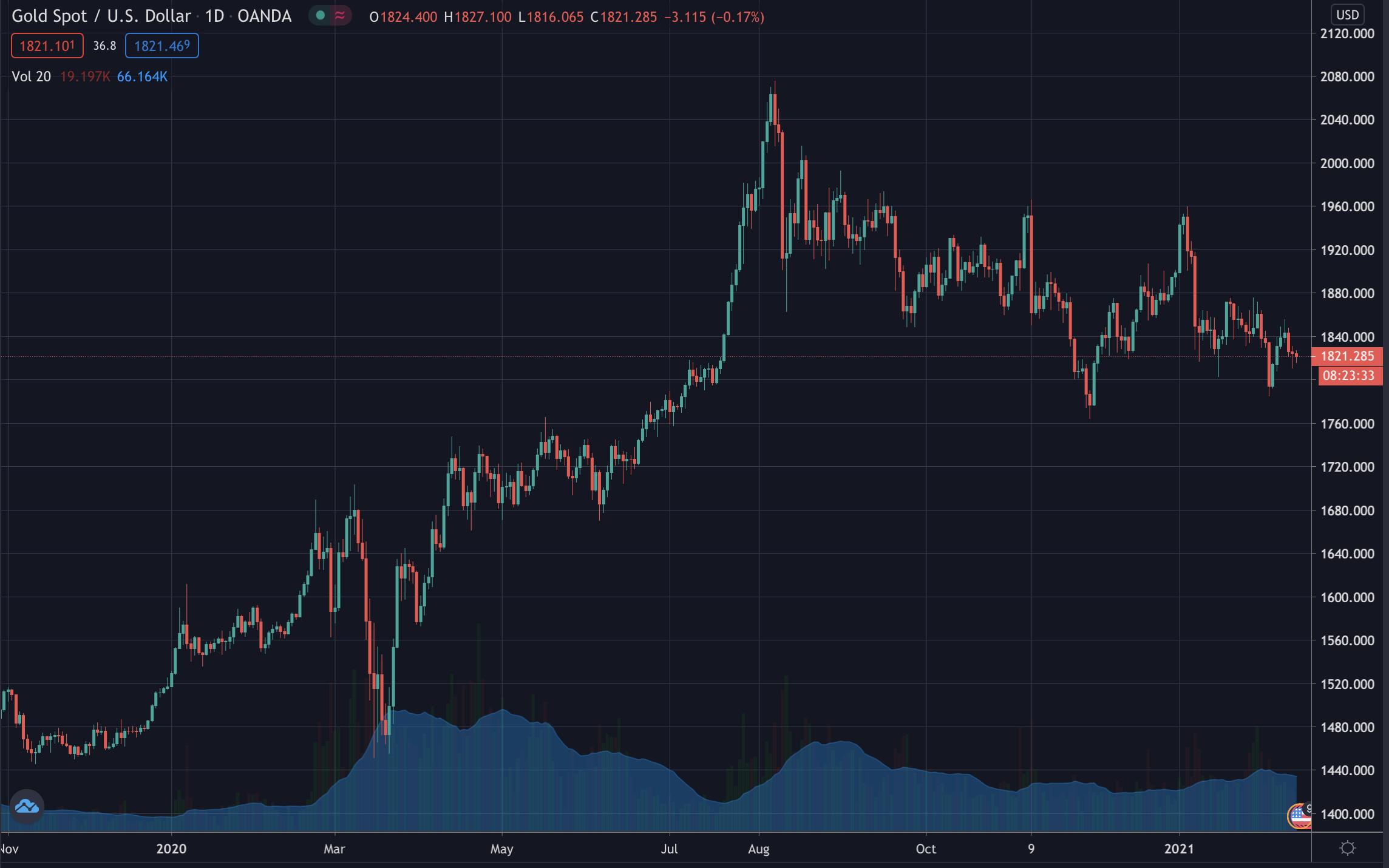 Gold's price, Feb 2021