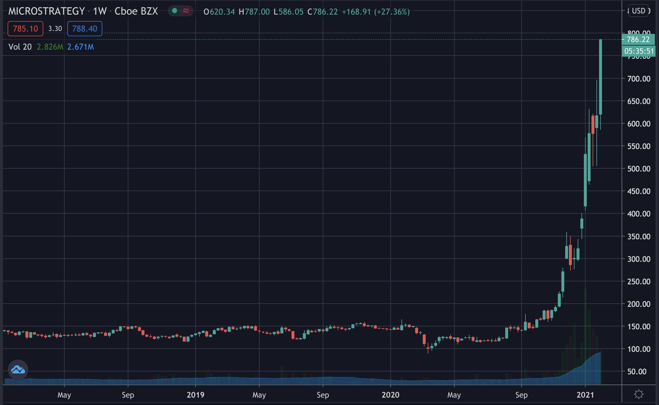 MicroStrategy's price, Feb 2021