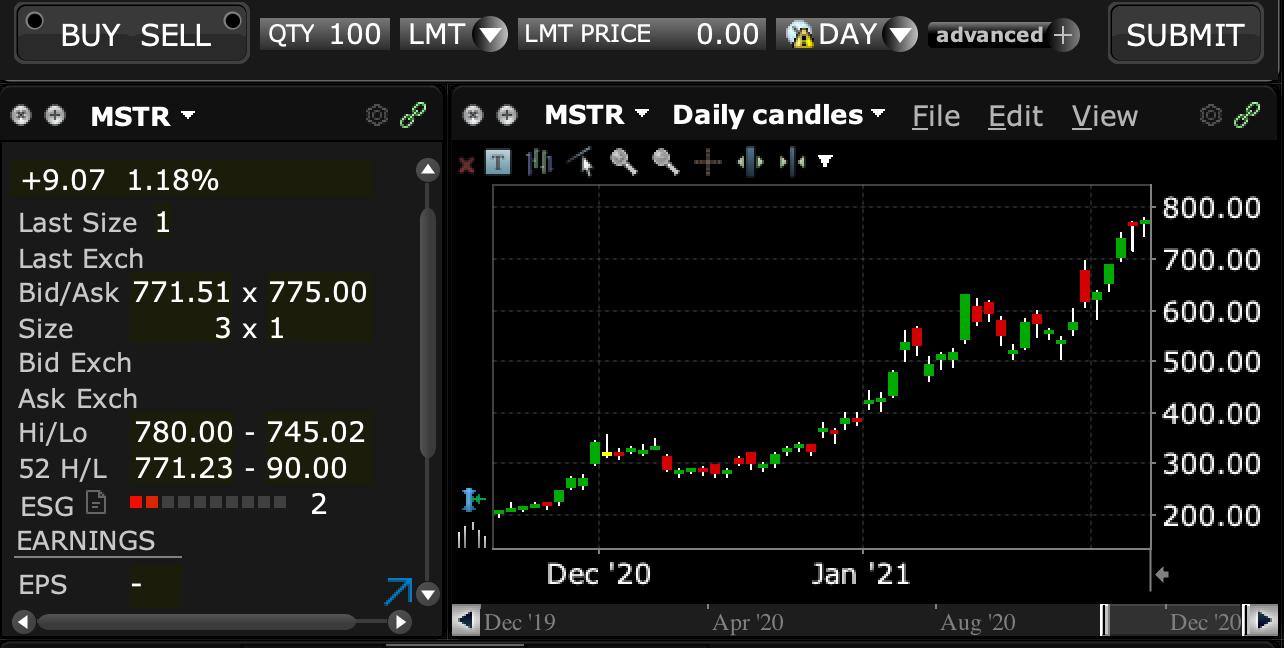Microstrategy stock trading, Feb 2021