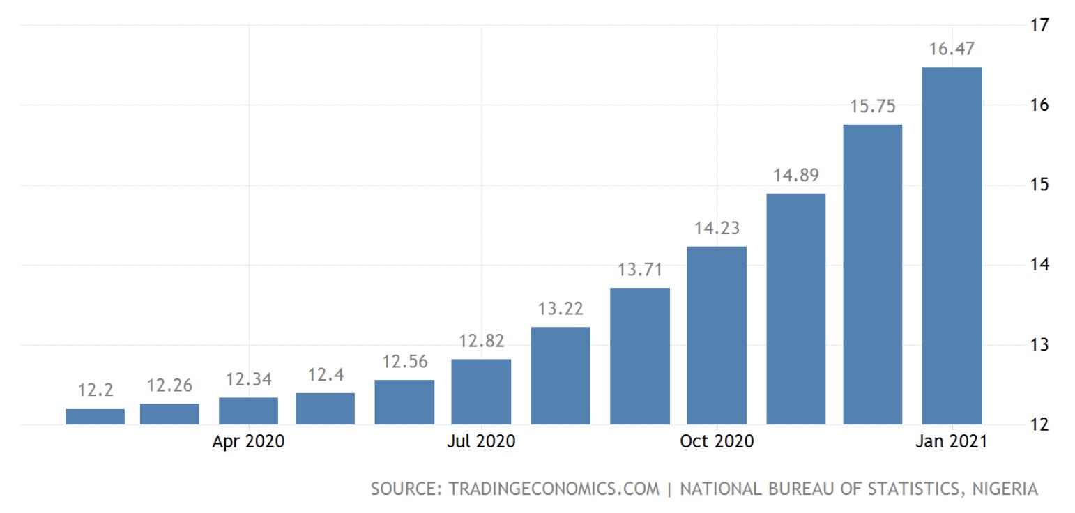 Nigeria inflation, Feb 2021