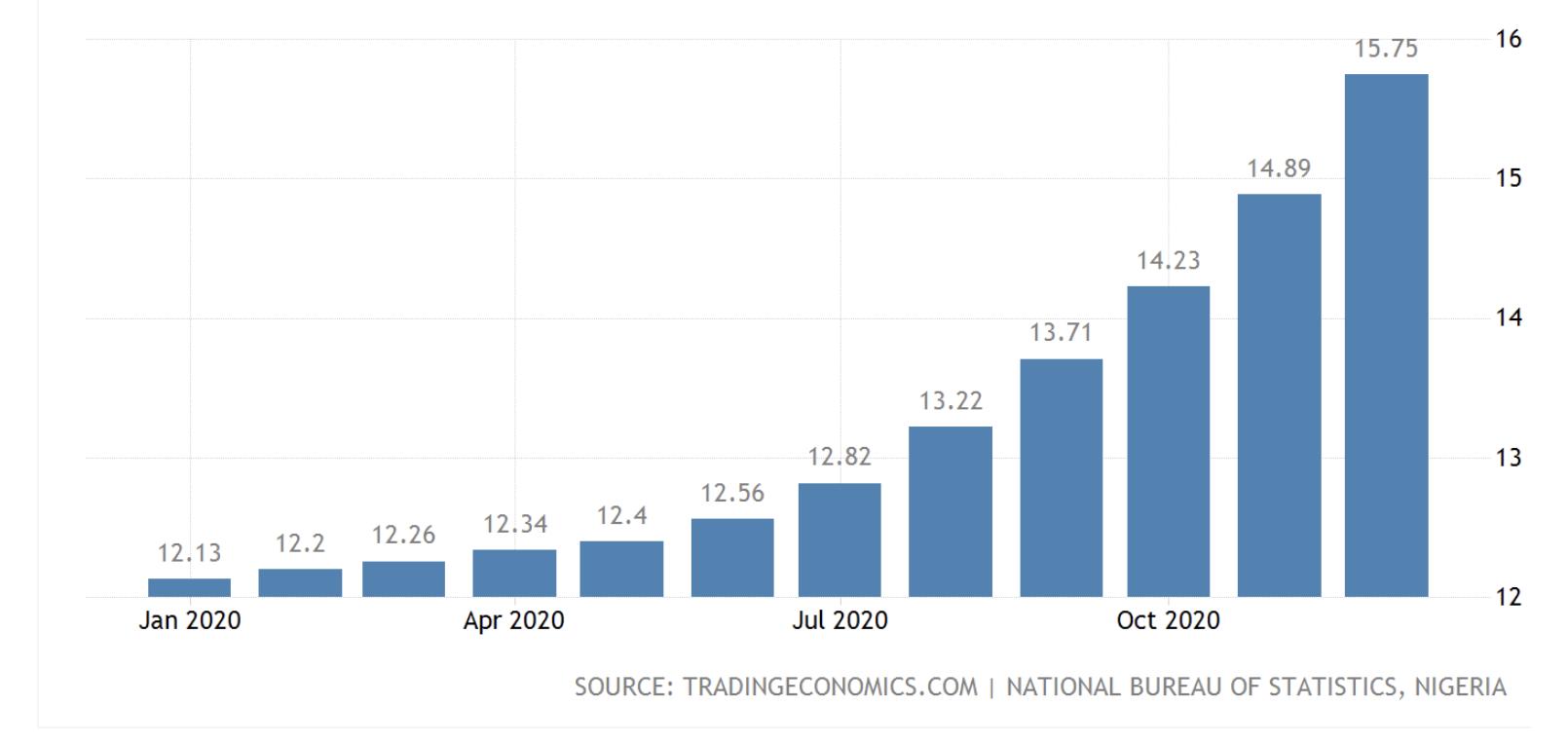 Nigeria's skyrocketing inflation, Feb 2021