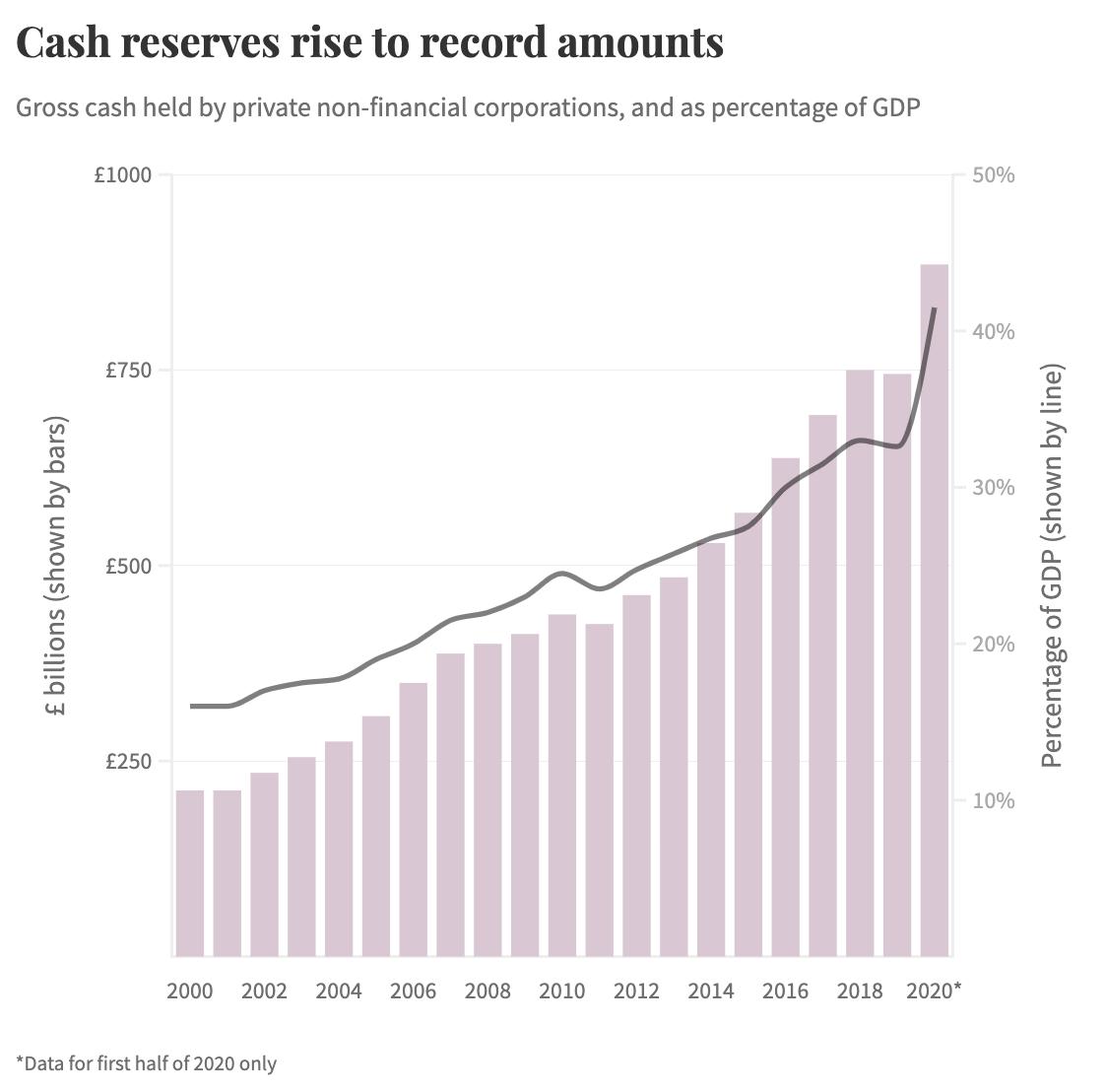 UK company cash holdings 2020