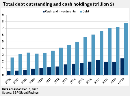 US companies cash holdings and debt 2020