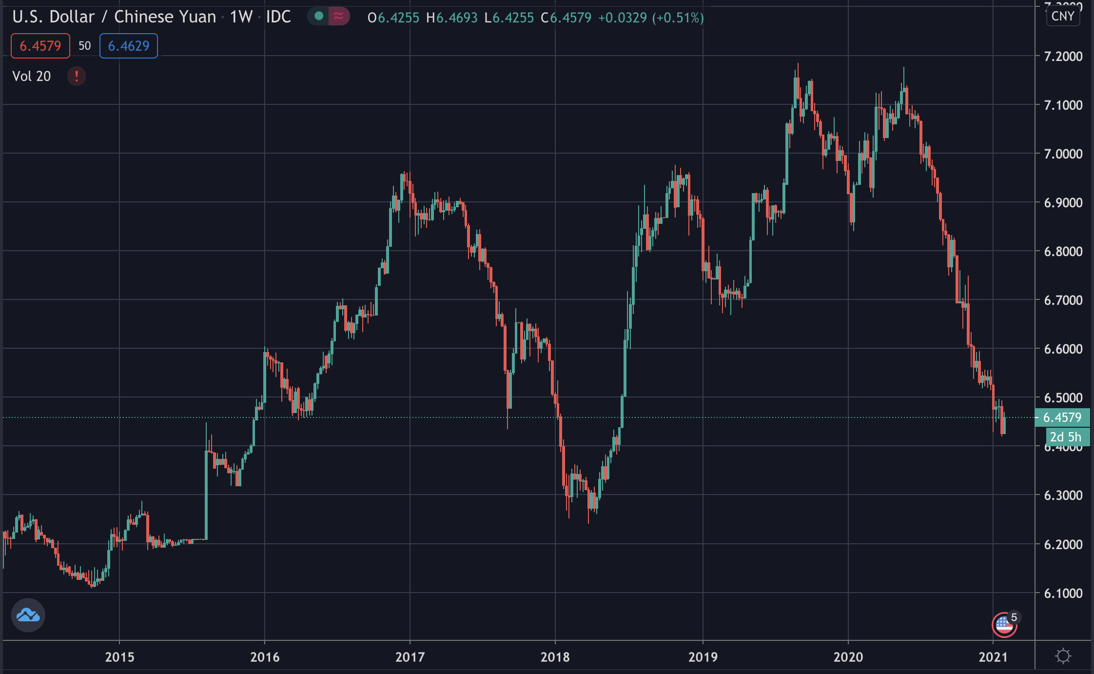 USD/CNY, Feb 2021
