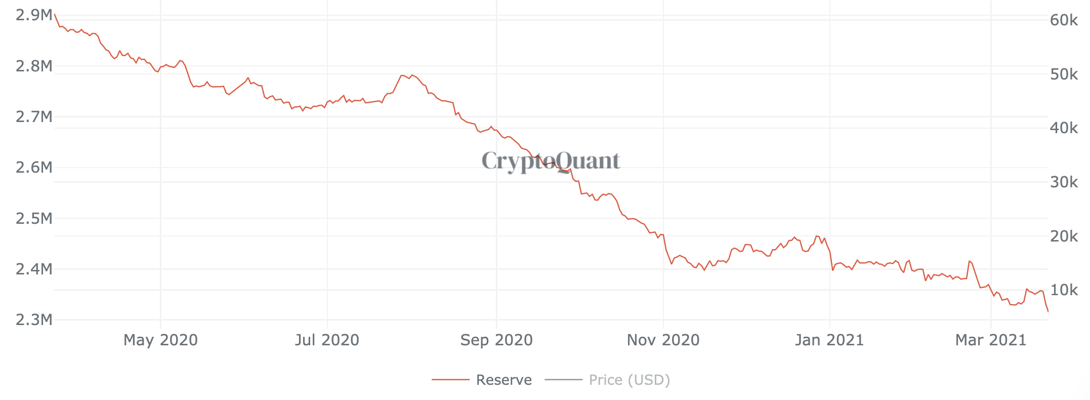 Bitcoin on exchanges, March 2021