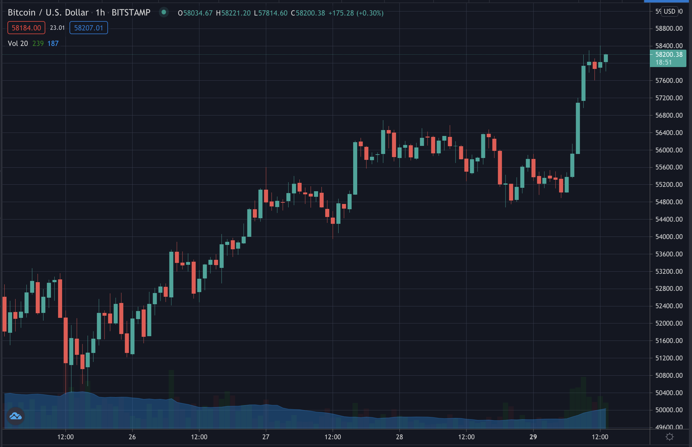 Bitcoin price, March 2021