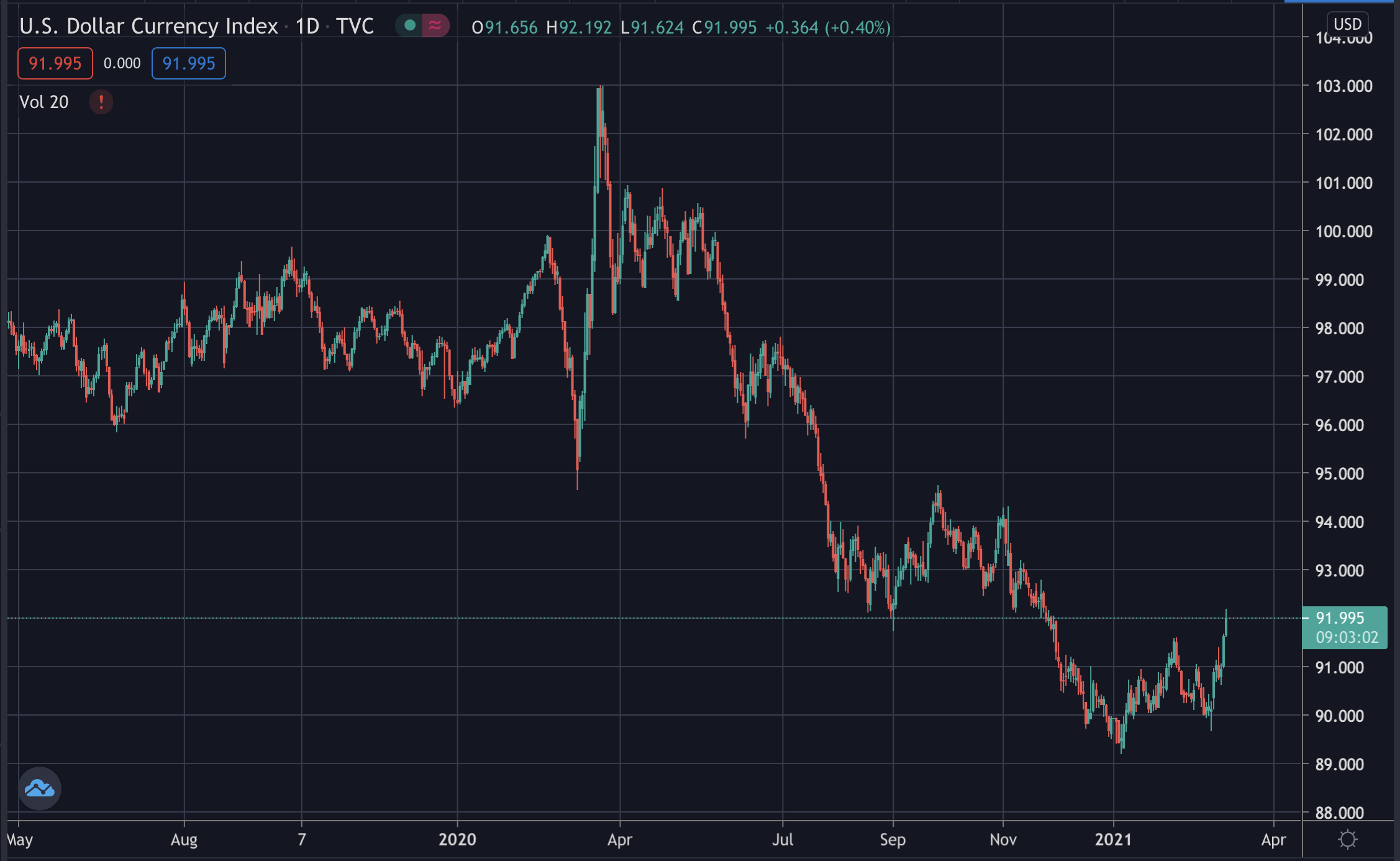The dollar strength index, March 2021