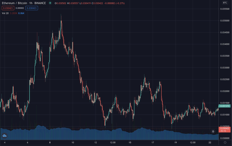 Ethereum bitcoin ratio, March 2021