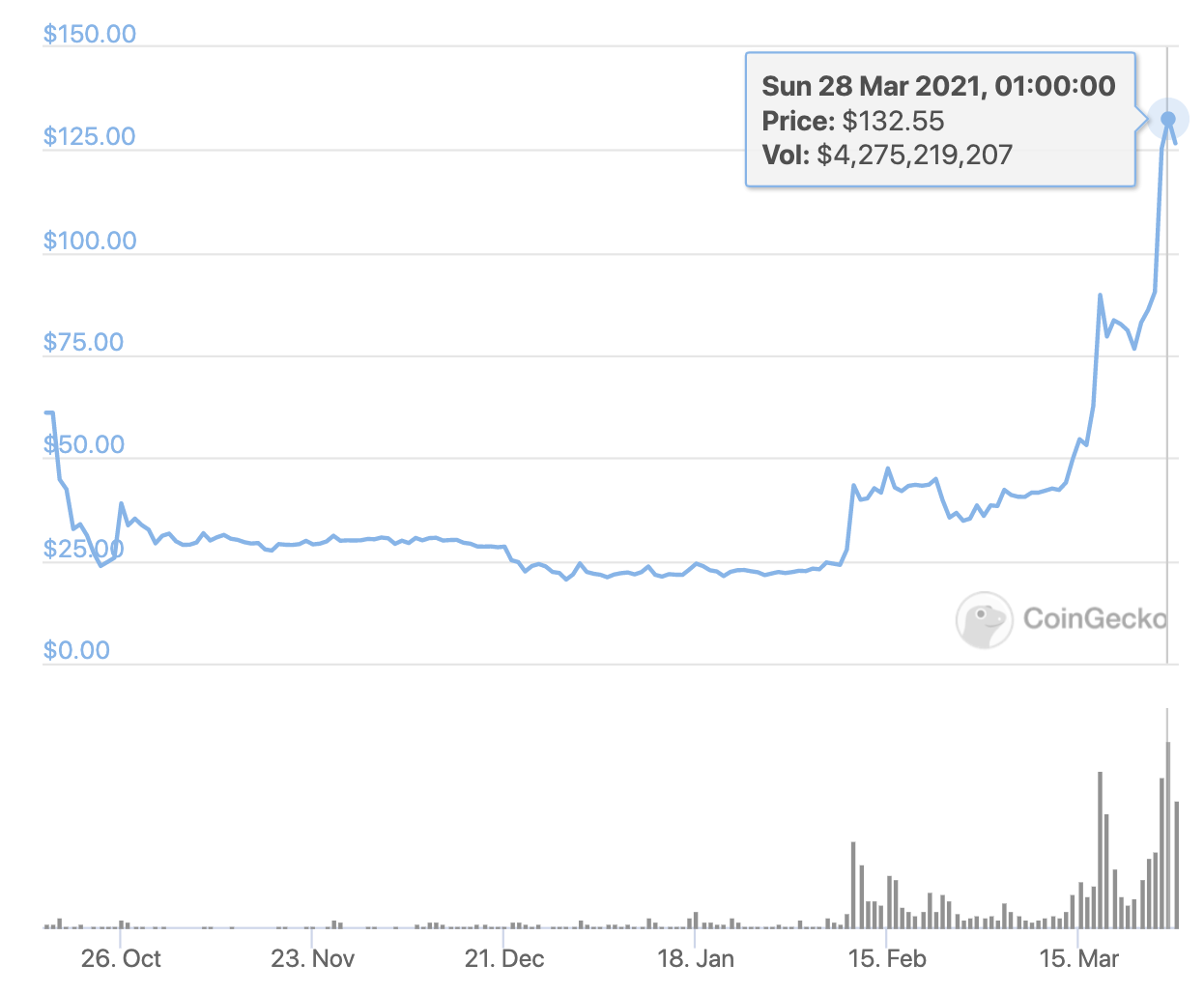 Filecoin's price, March 2021