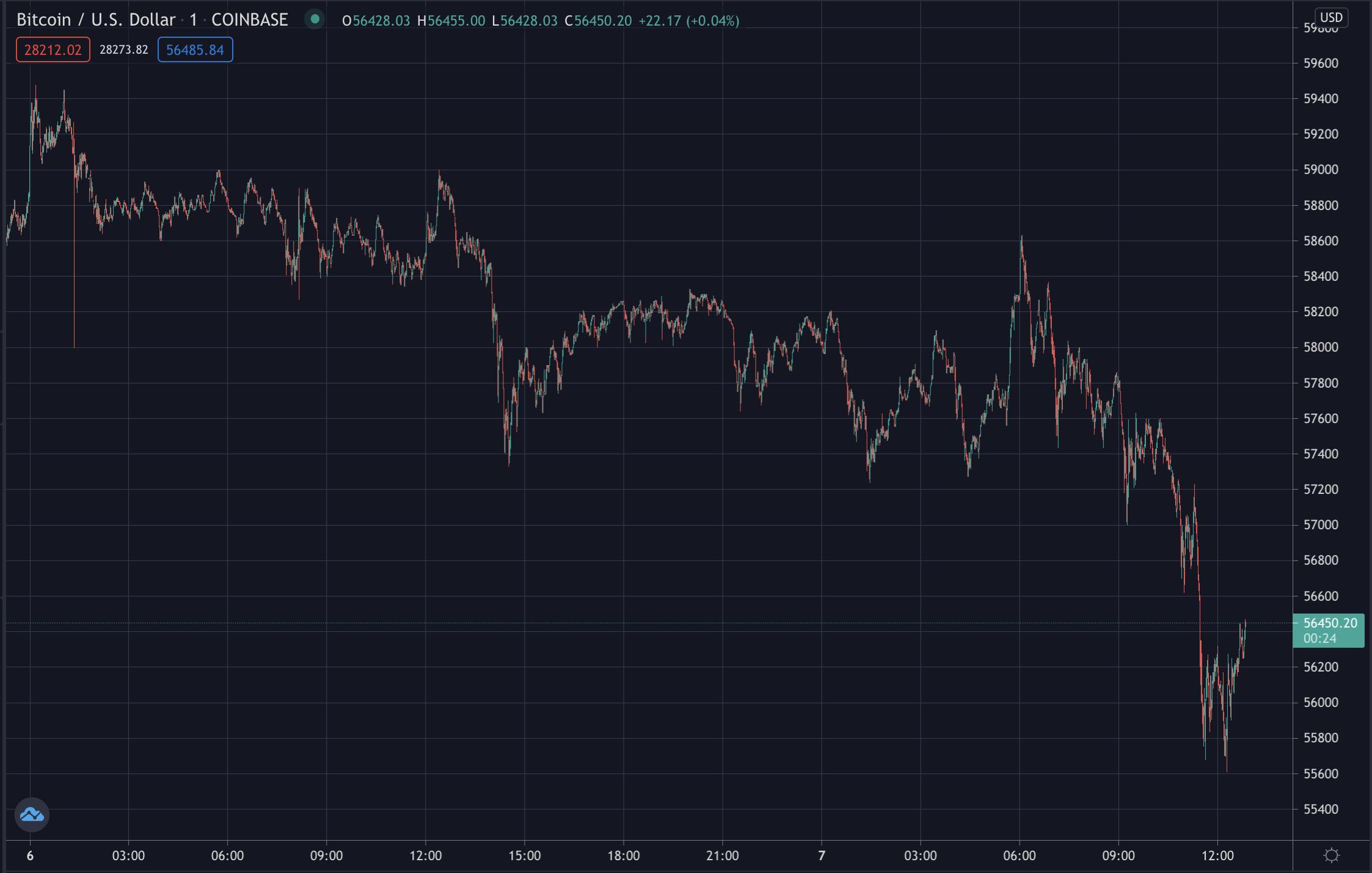 Bitcoin's price on Coinbase, April 2021