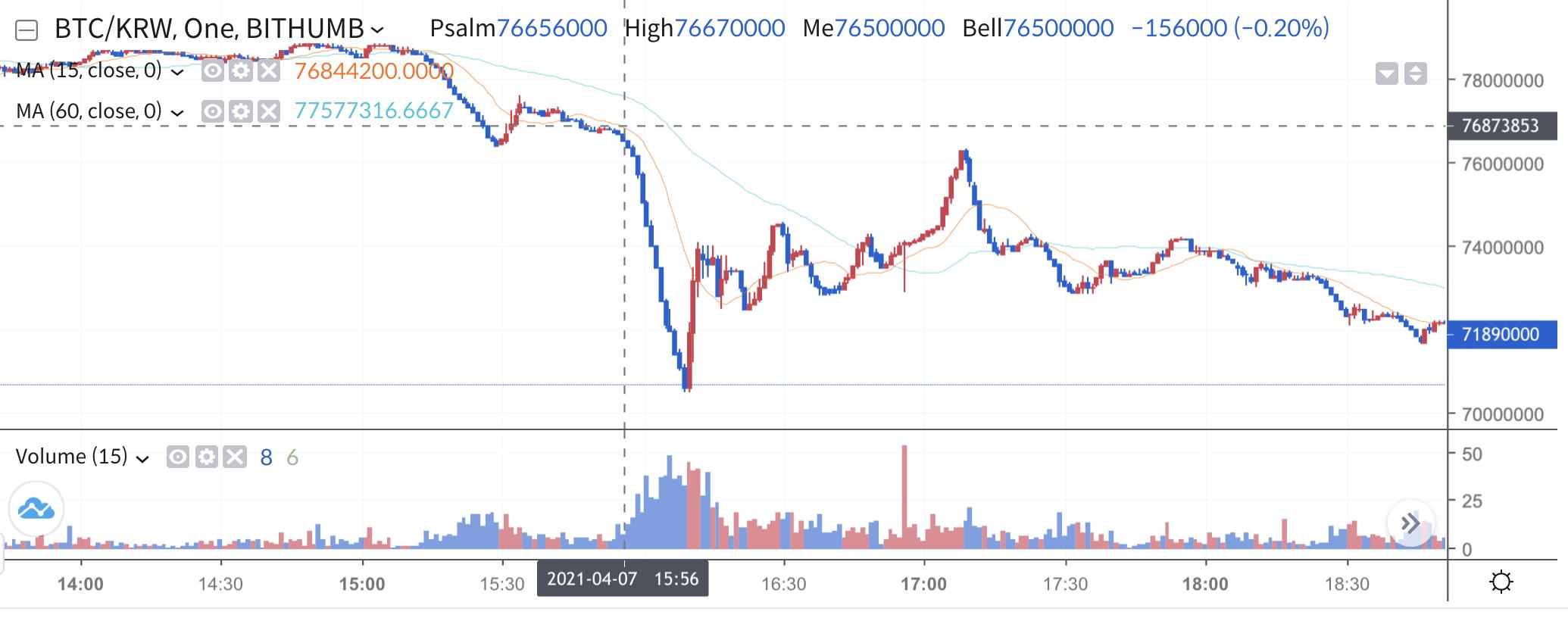 Bitcoin's KRW price on Bithumb, April 2021