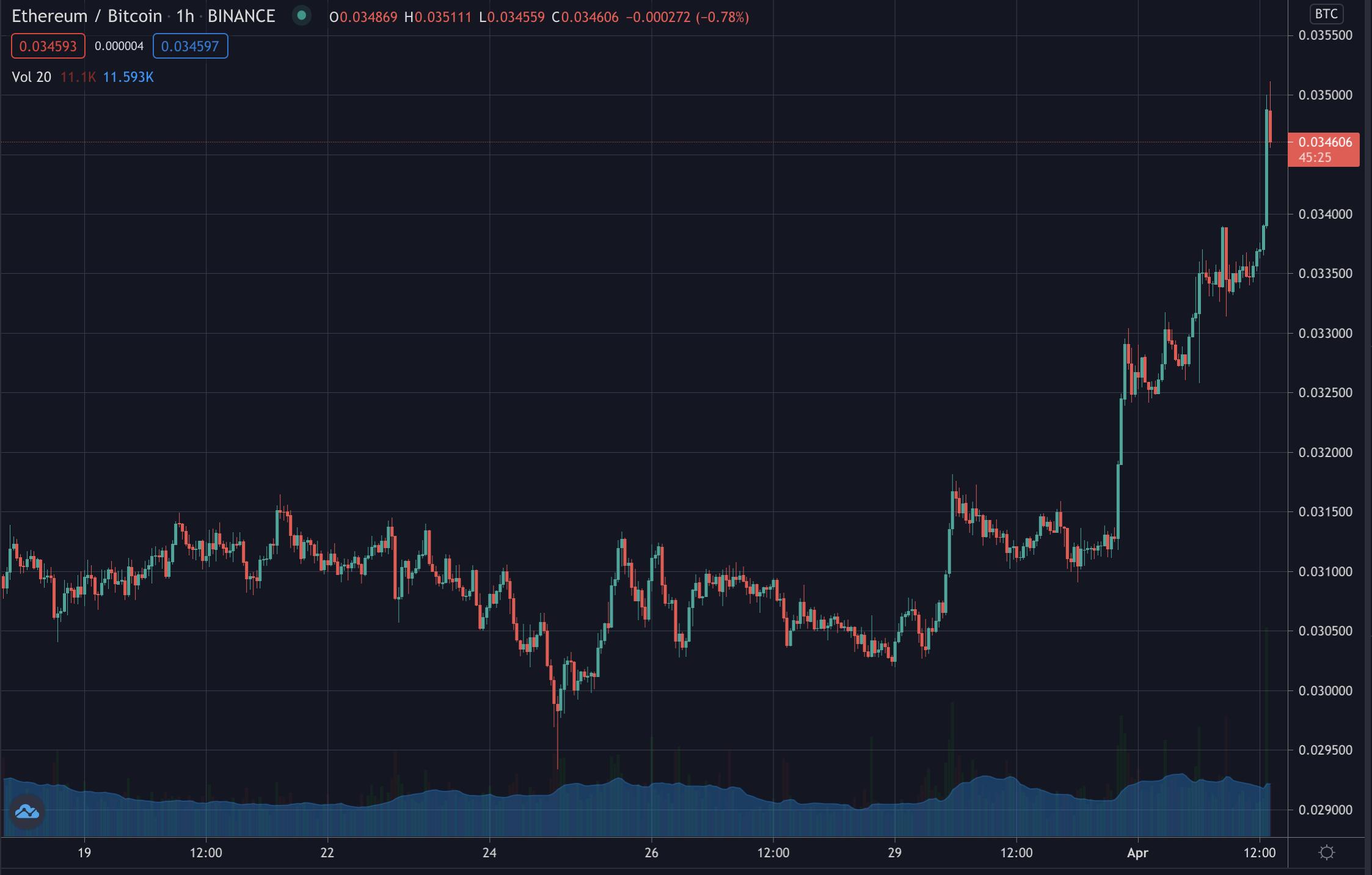 Ethereum's bitcoin ratio, April 2021