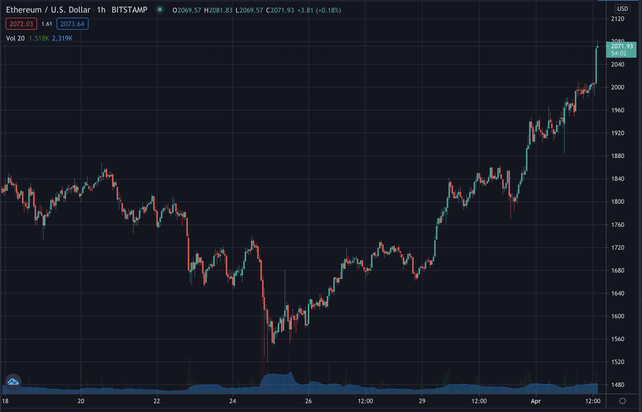 Ethereum reaches new all time high, April 2021