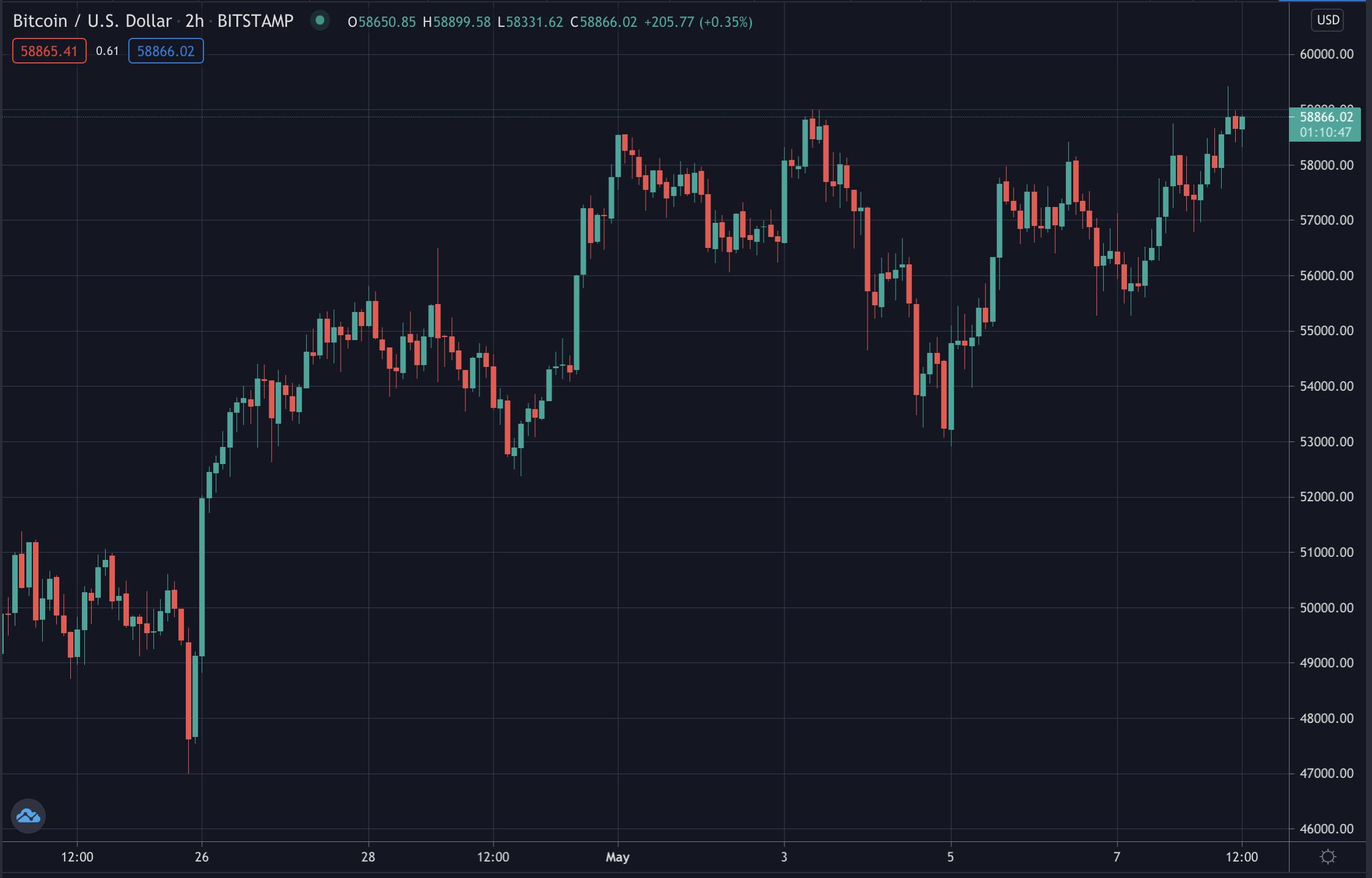 Bitcoin Nears $60,000