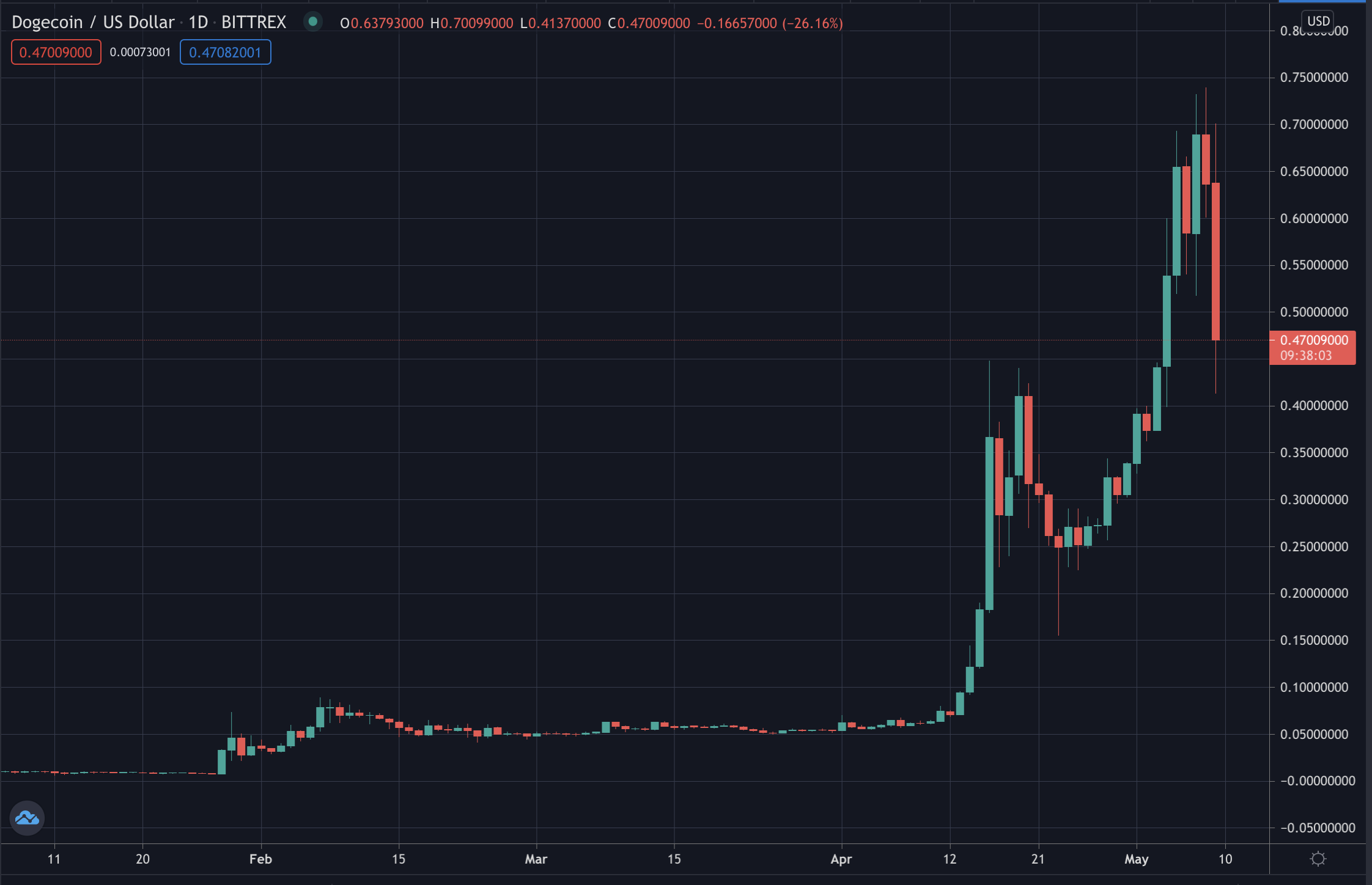 Dogecoin price, May 2021