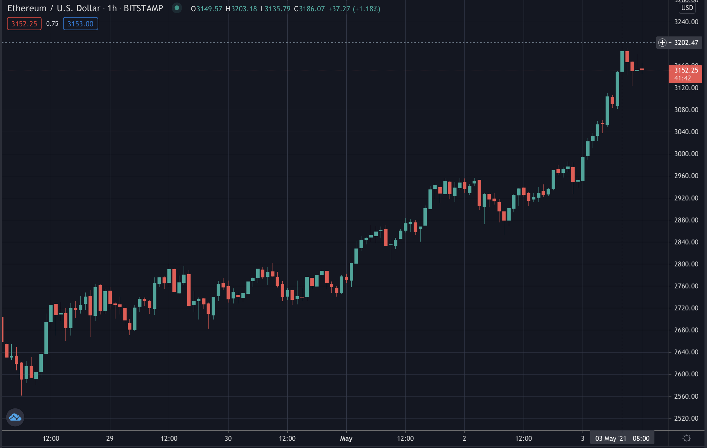 Ethereum New ATH, May 2021