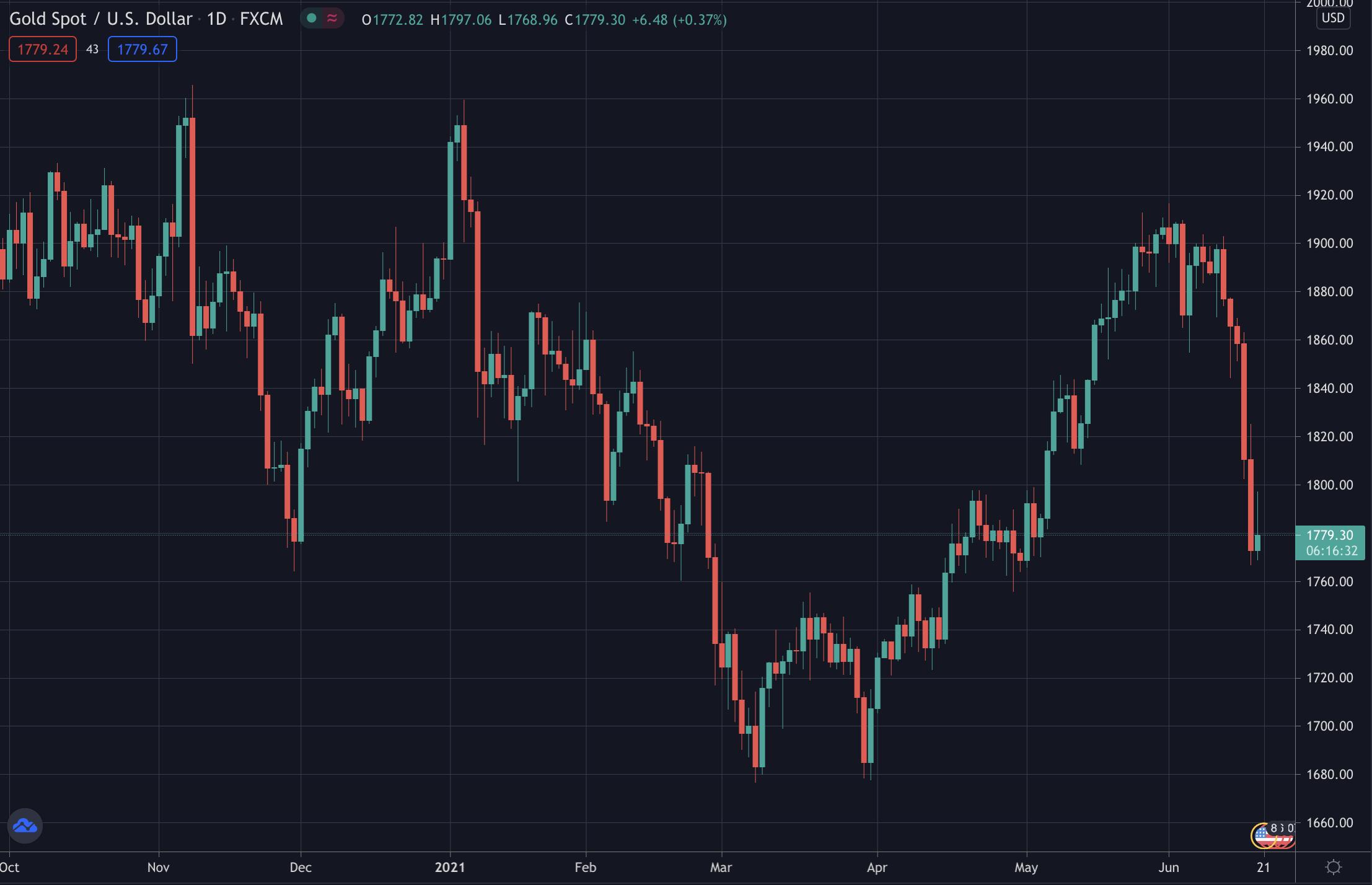 Gold's price XAU/USD on Tradingview, June 2021