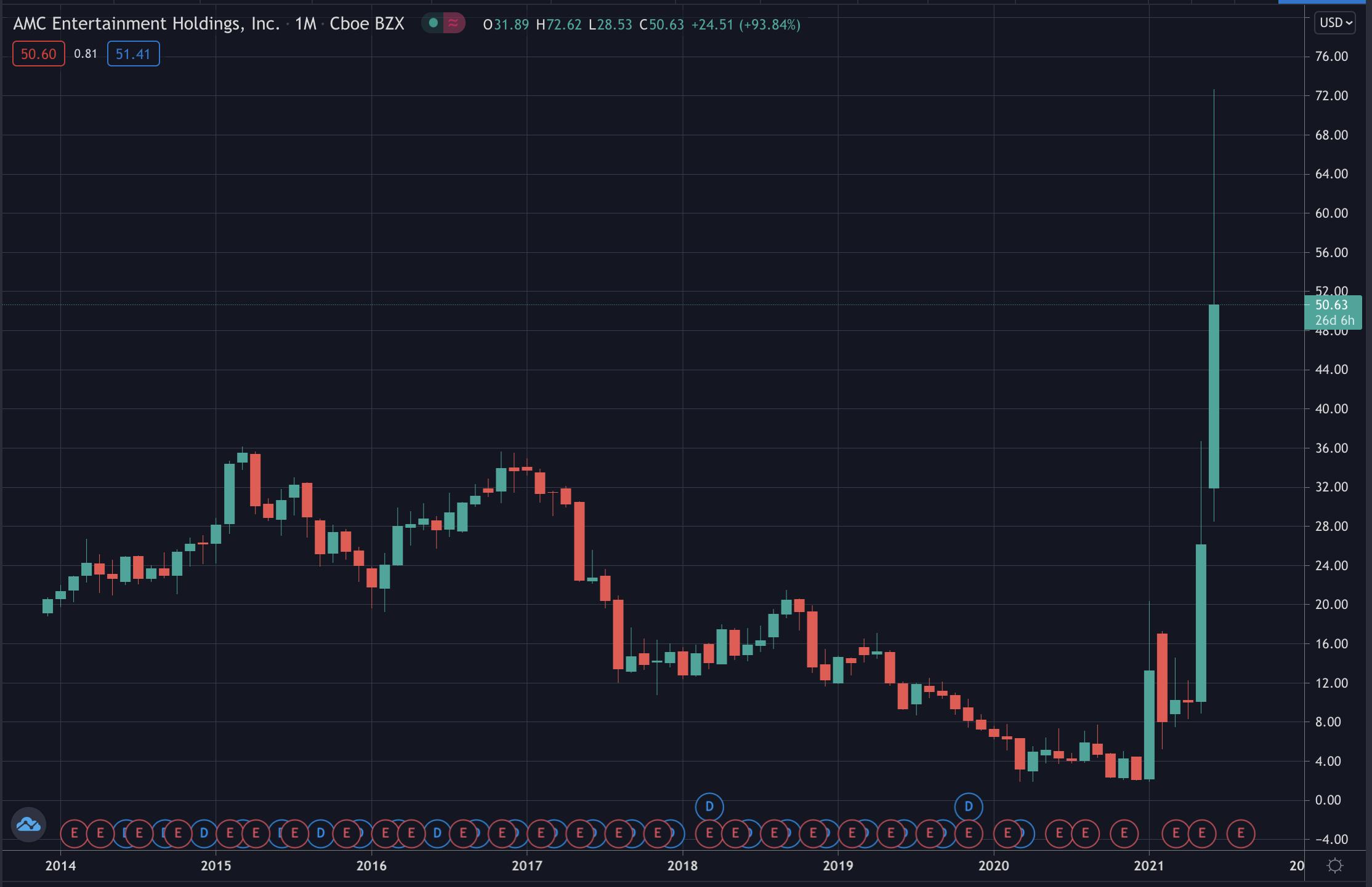 AMC's stock price, June 2021