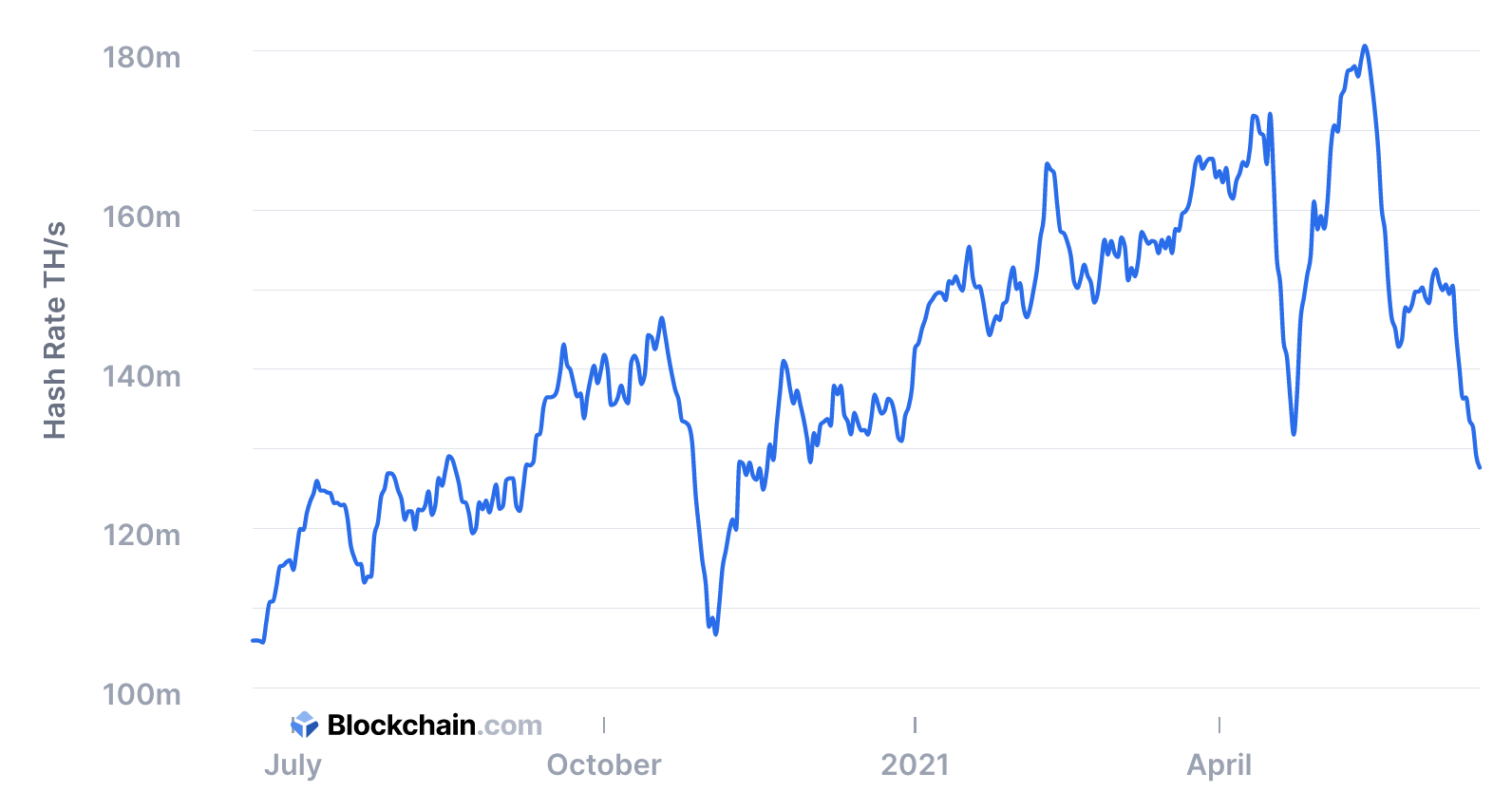 Bitcoin's Hashrate Falls to a Yearly Low