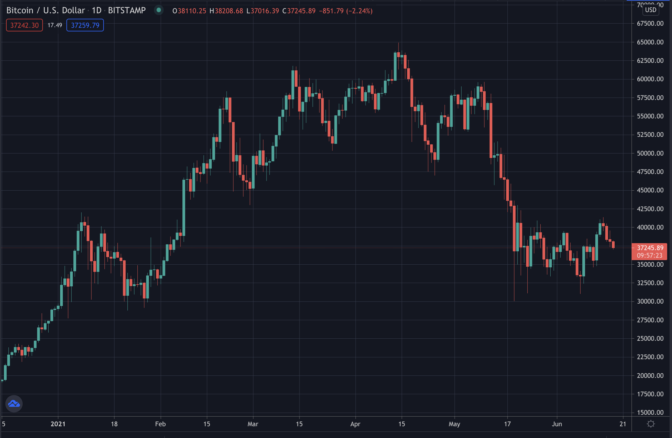 Bitcoin's price on daily candles with chart from Tradingview, June 2021