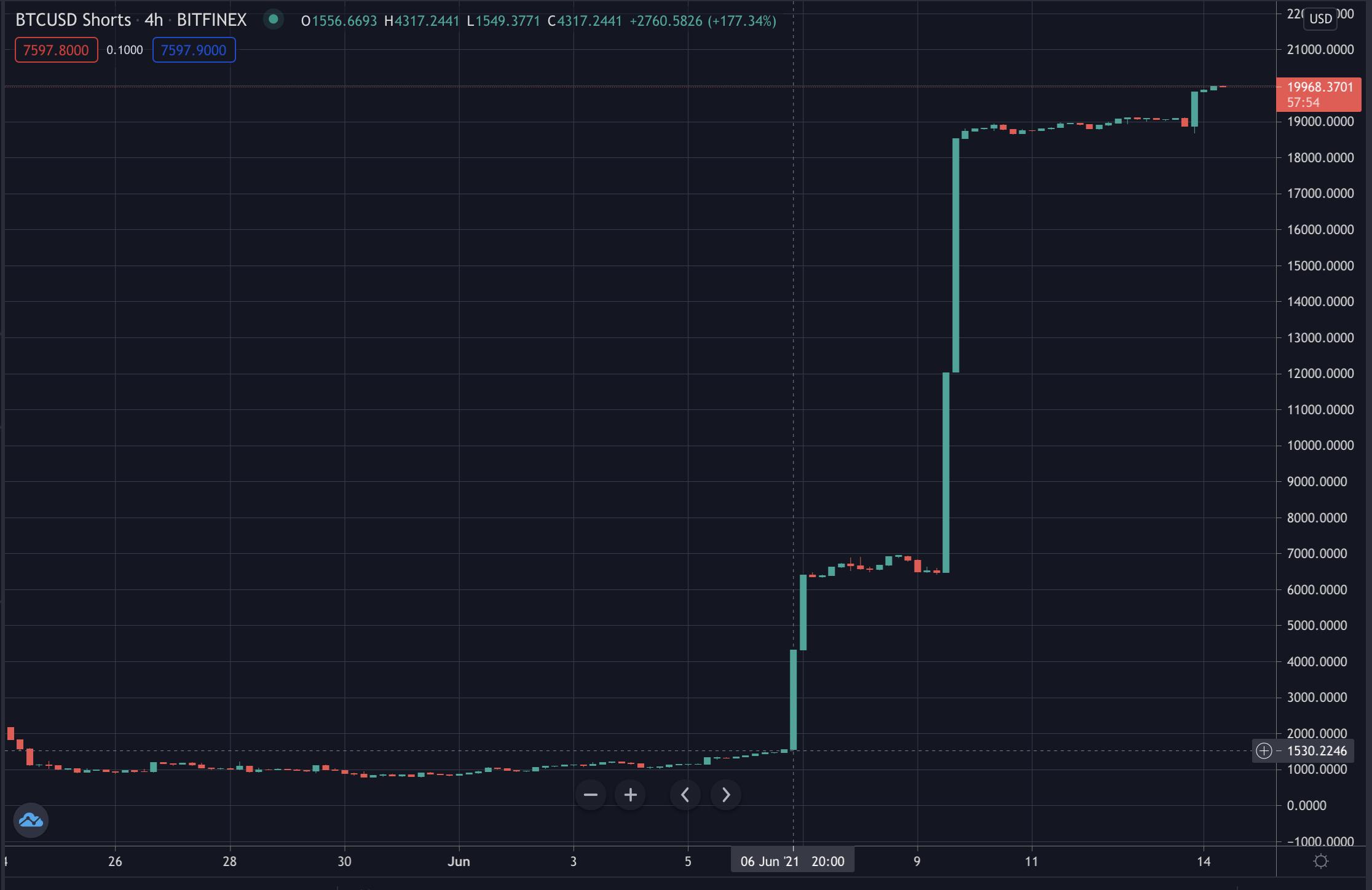 Bitcoin Shorts Jump 10x