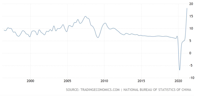 China GDP, June 2021