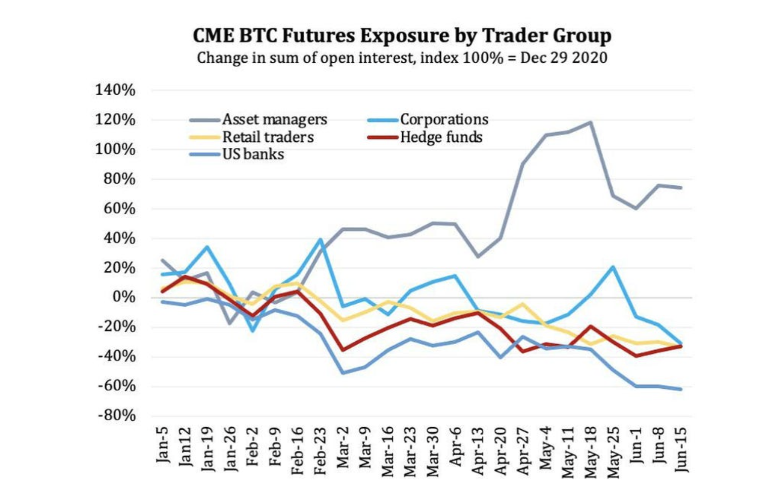 CME bitcoin futures by group, June 2021
