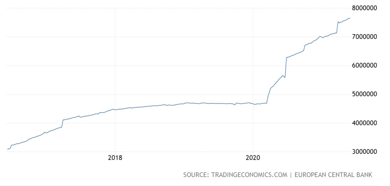 ECB's Balance Sheet, June 2021