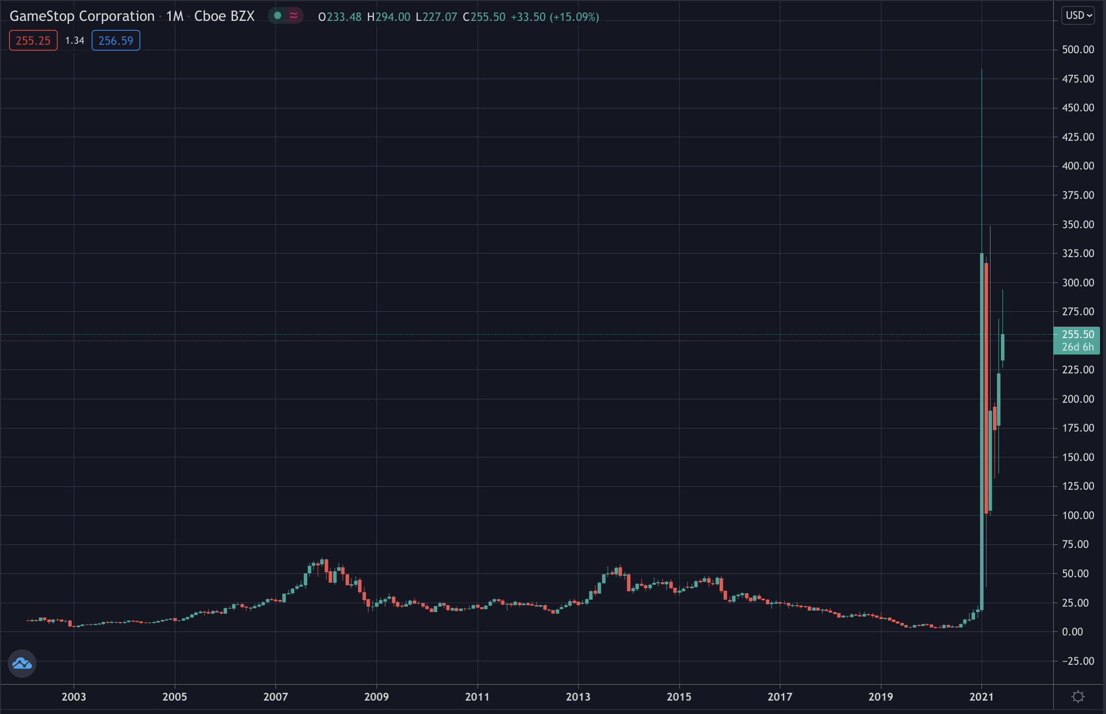 GME stock, June 2021
