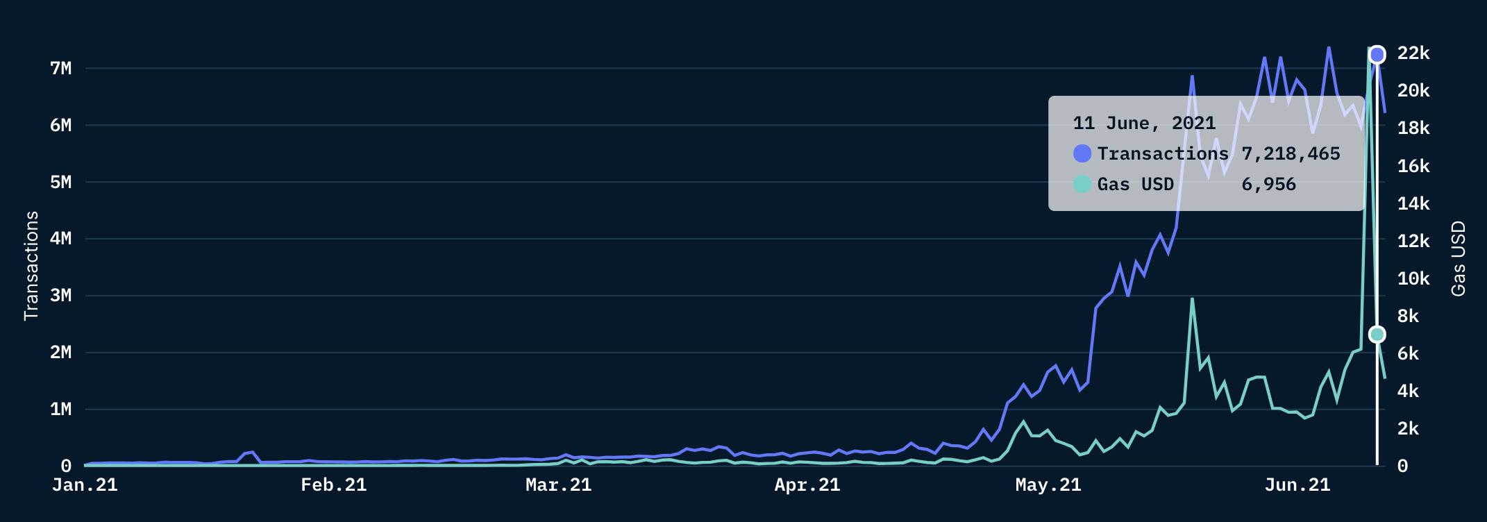 Ethereum Gas Fees Plunge as Polygon L2 Surpasses 7 Million Transactions