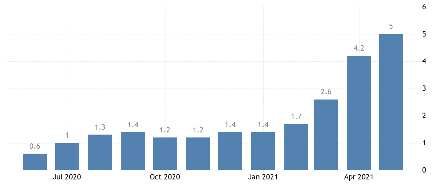 USA inflation as of May 2021