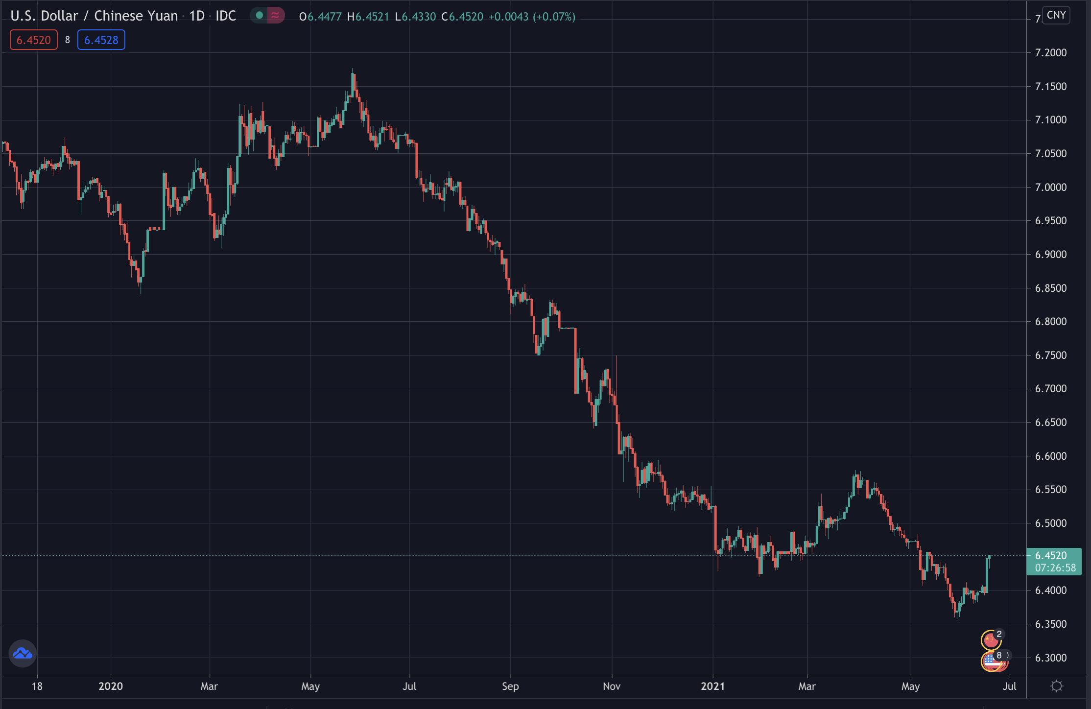 USD/CNY on Tradingview, June 2021