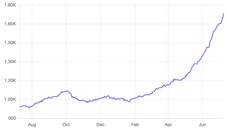 Bitcoin on Lightning Network, July 2021