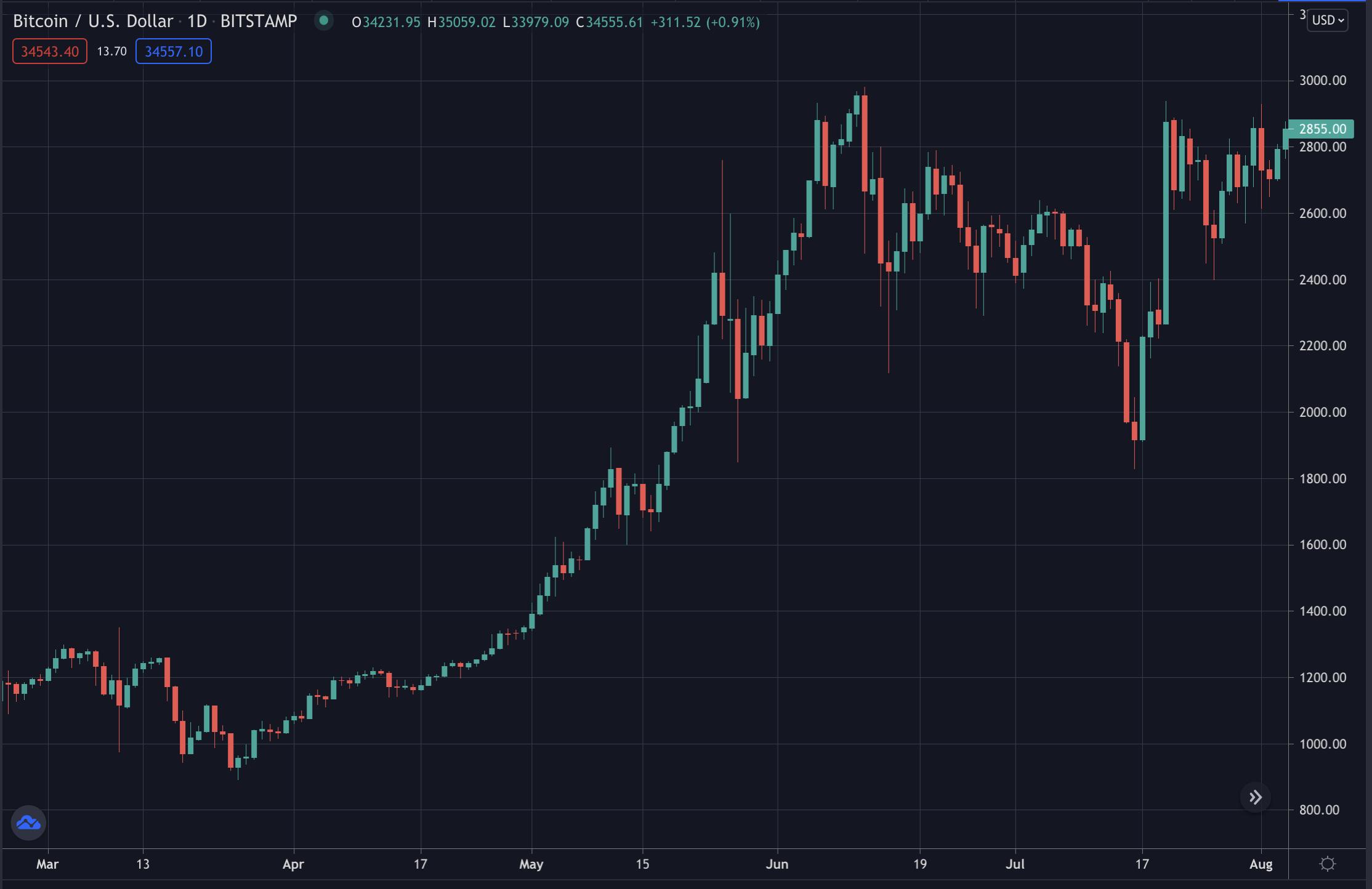 Bitcoin's price 2017