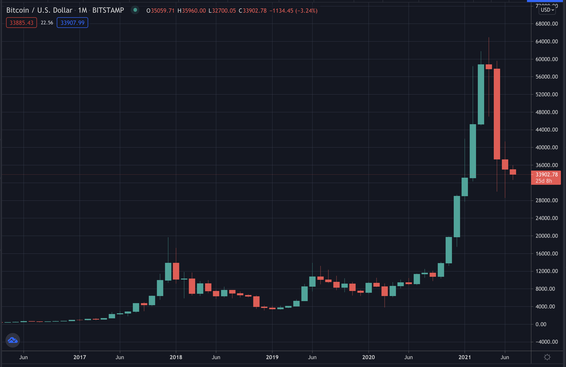 Bitcoin's price on monthly candles, July 2021
