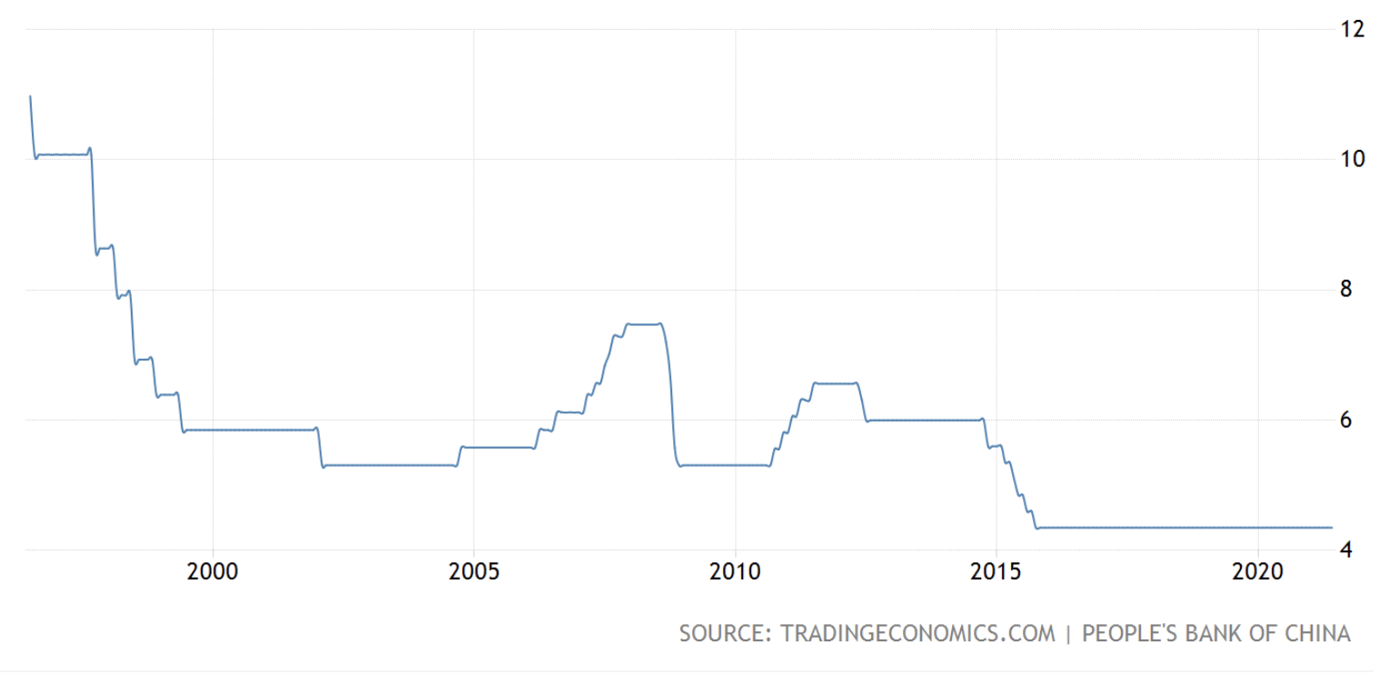 China lending rate as of May 2021