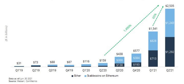 Ethereum settles $4 trillion during first half of 2021