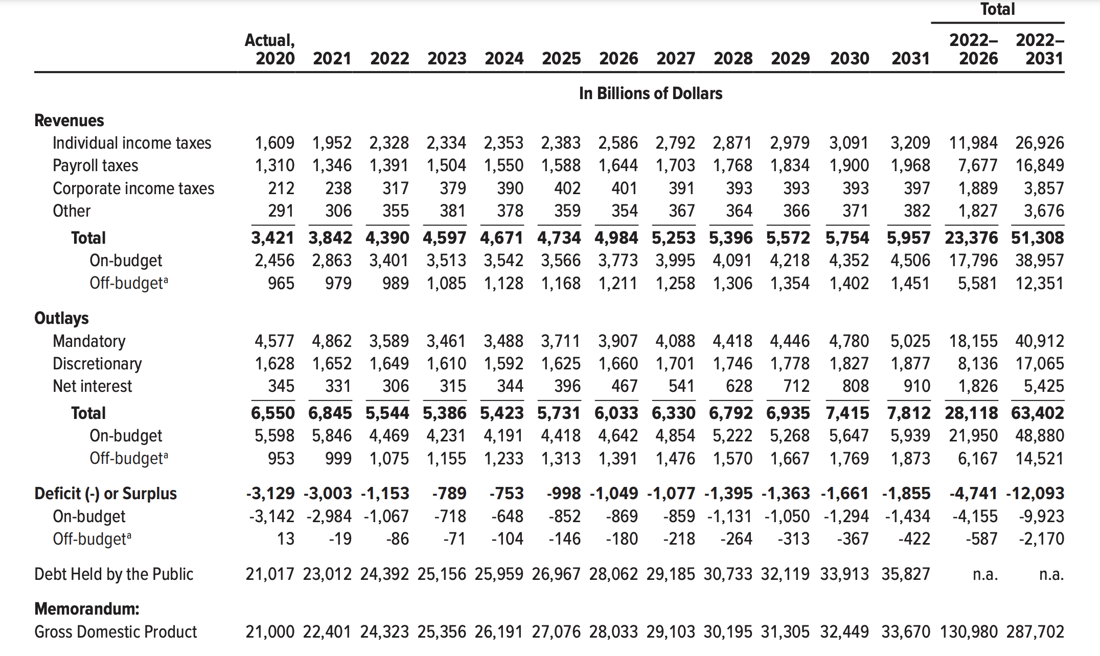 Government debt projections by CBO, July 2021