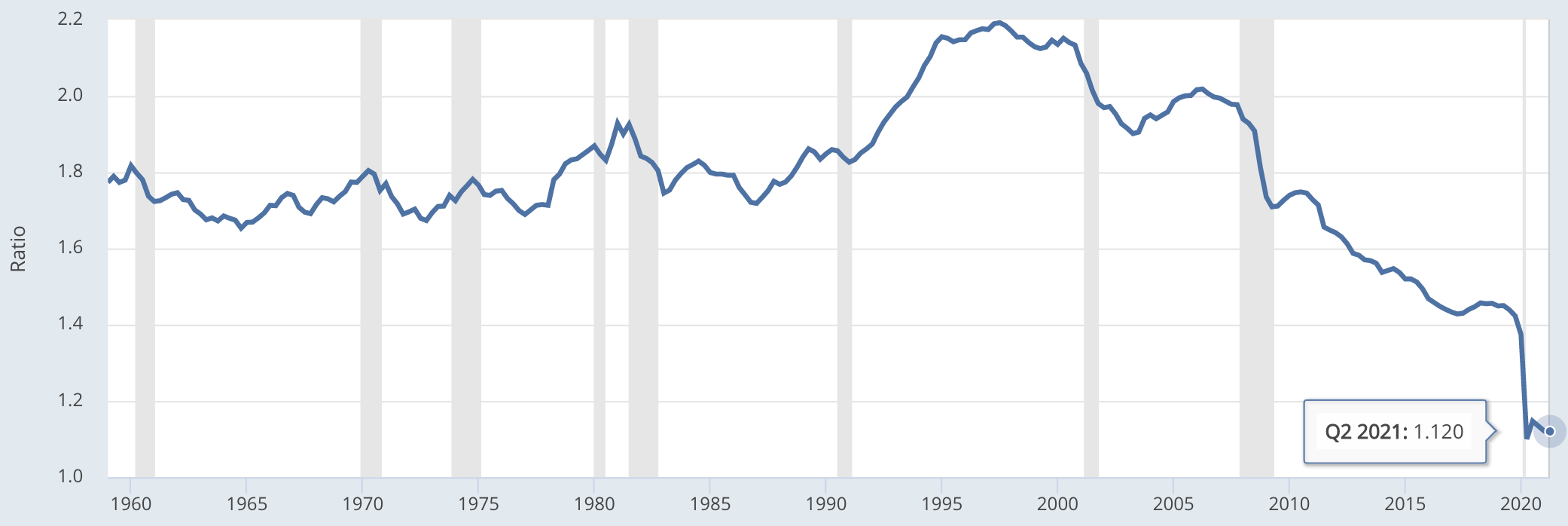 Velocity of M2 Money Stock (M2V), 2021