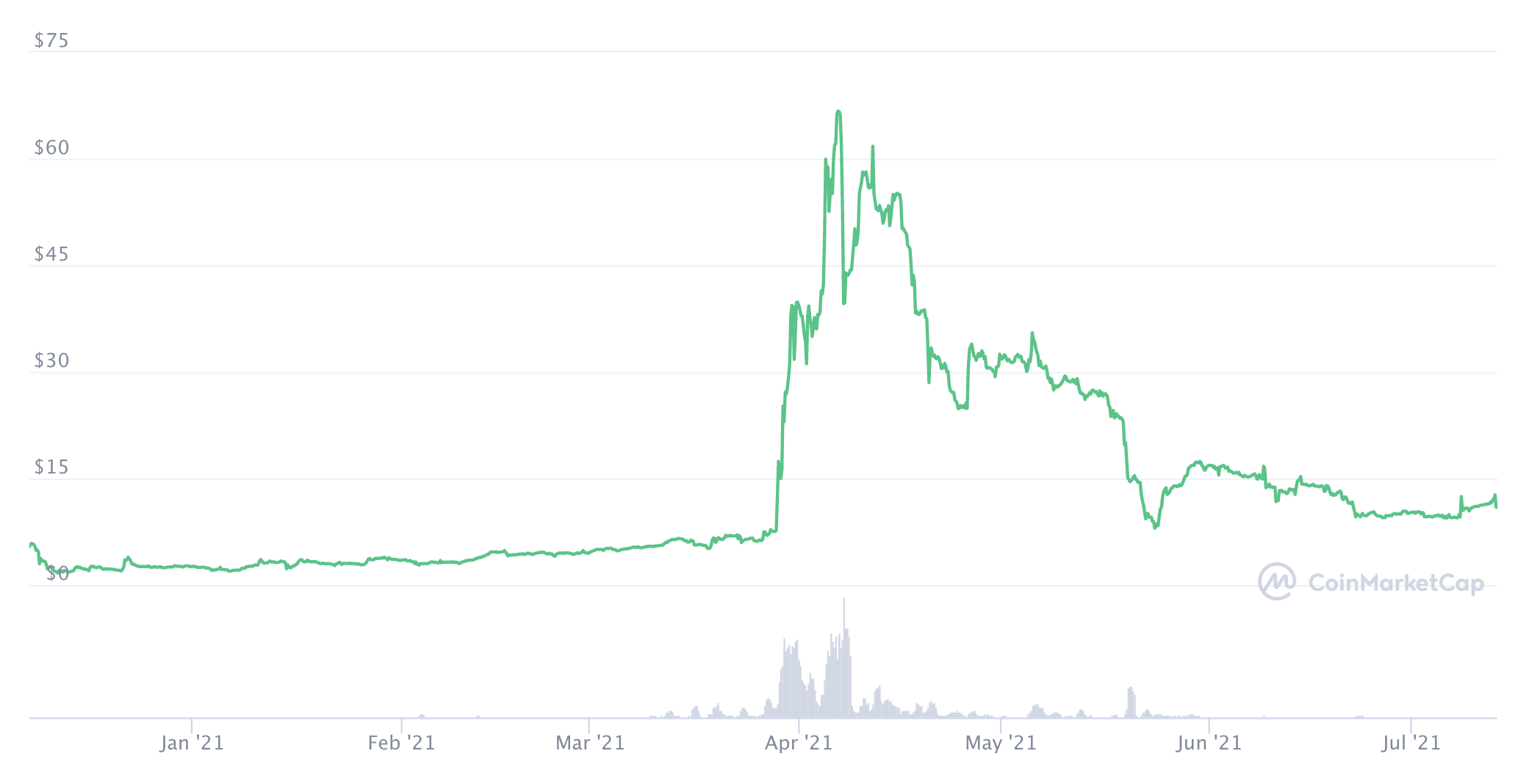 Mobilecoin's price, July 2021