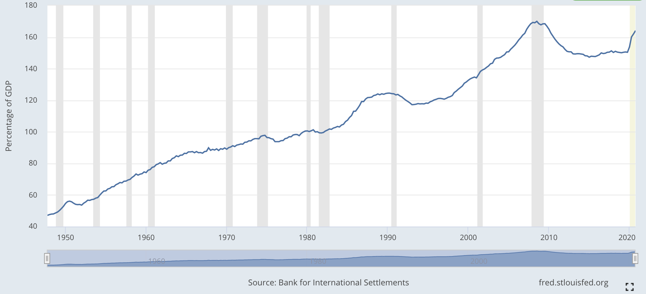 Total Credit to Private Non-Financial Sector for USA as of 2020