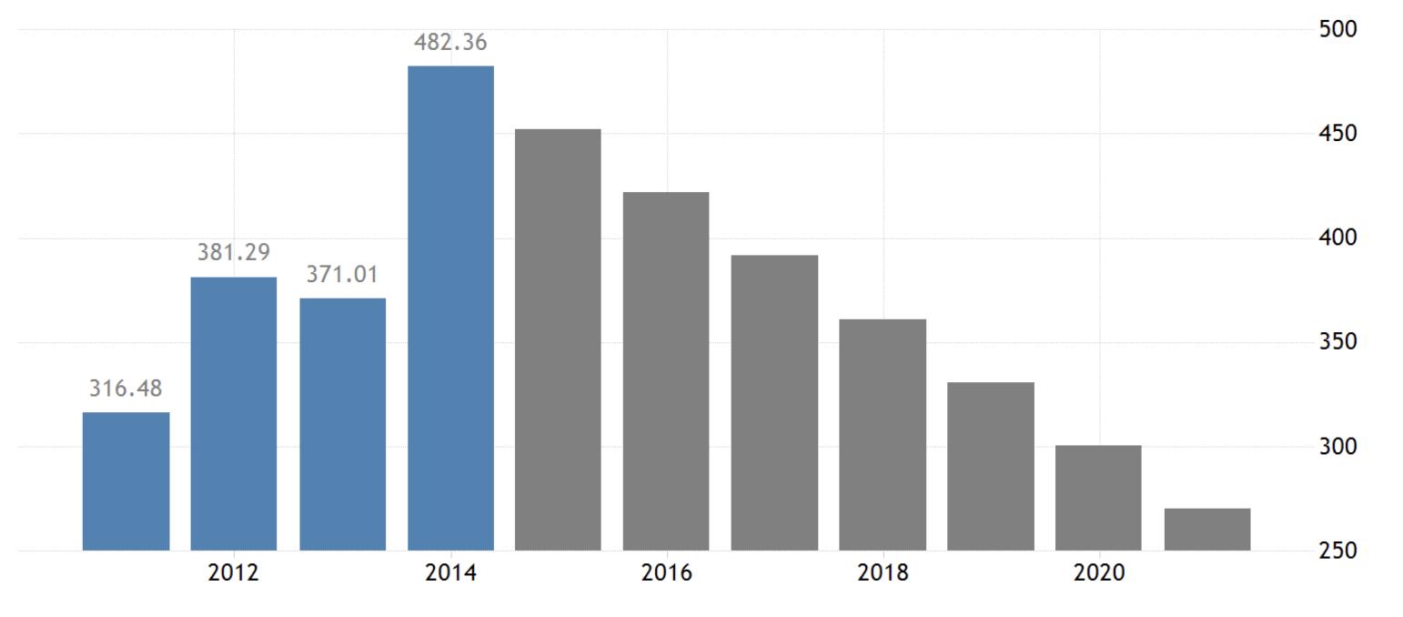Venezuela's GDP 2021