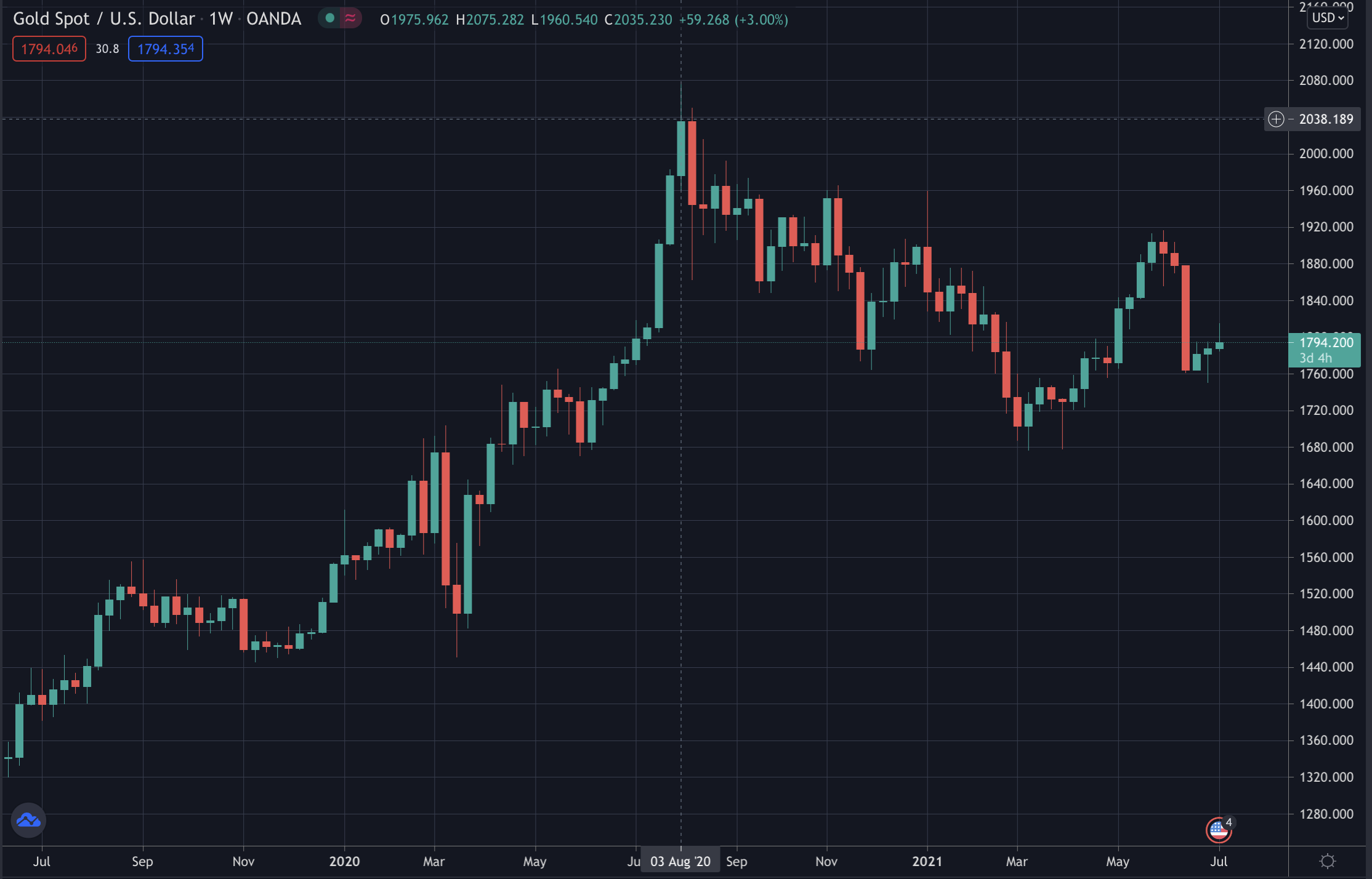 Gold's price, July 2021
