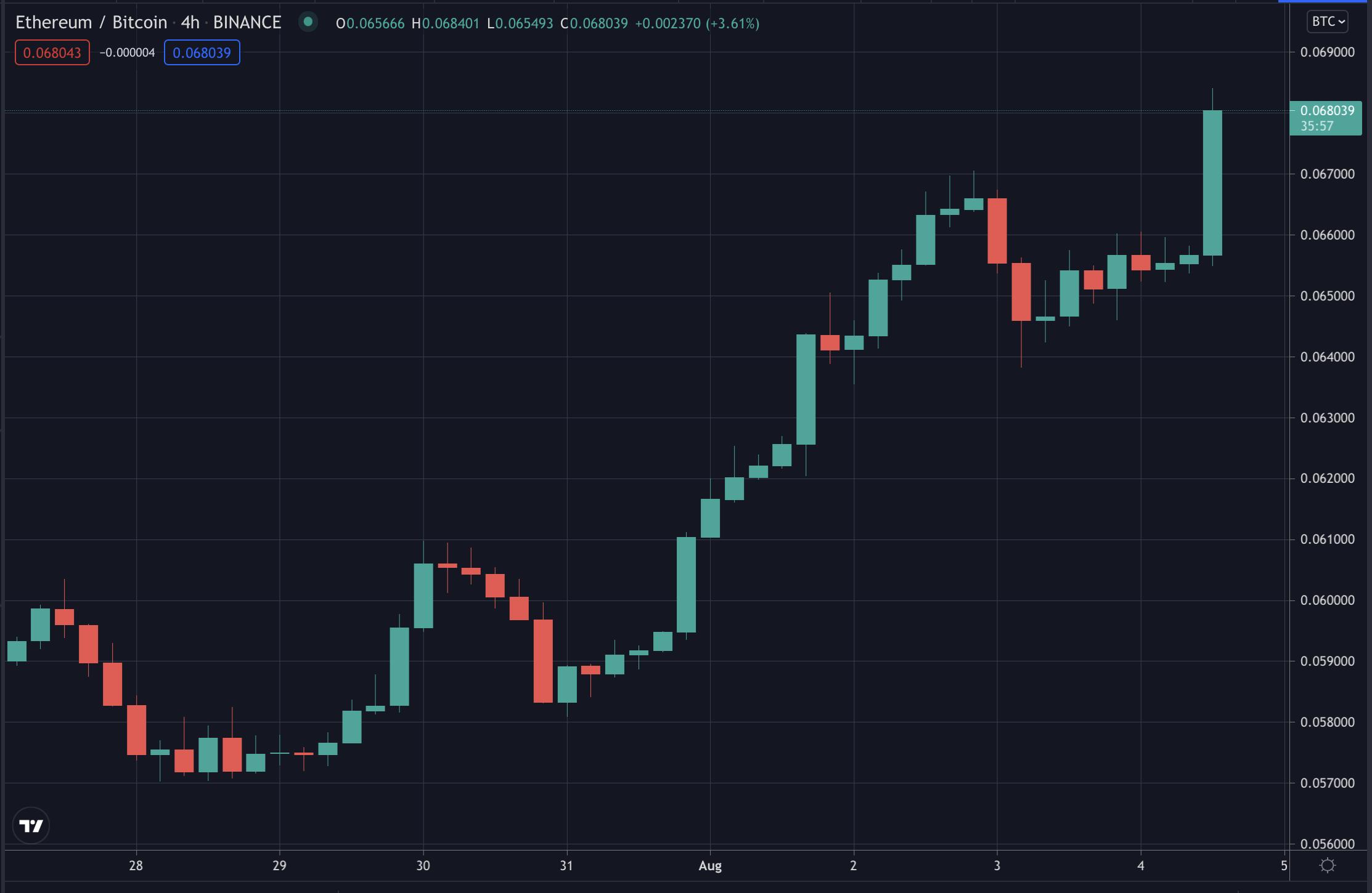 ETH/BTC ratio, Aug 2021