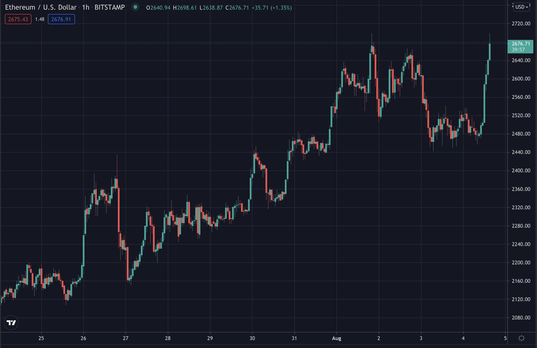 Ethereum price, Aug 2021