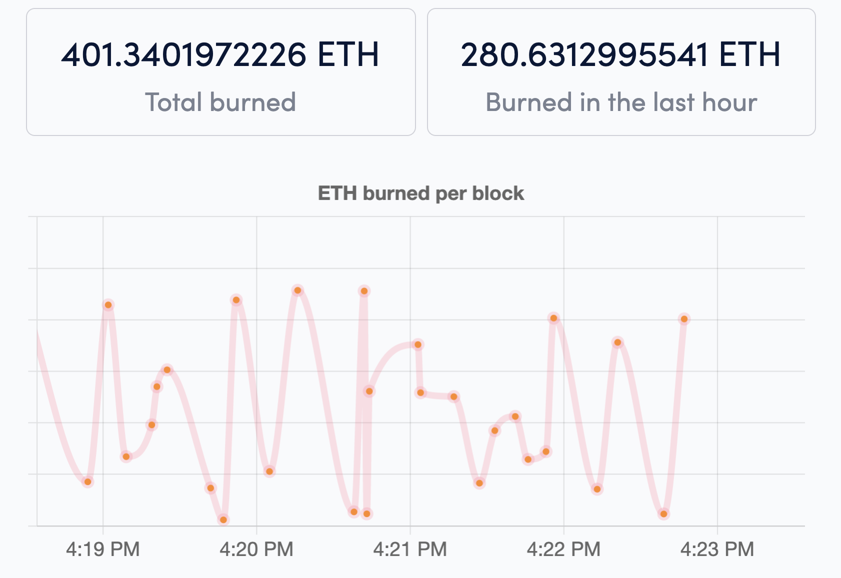 $1 Million ETH Burned
