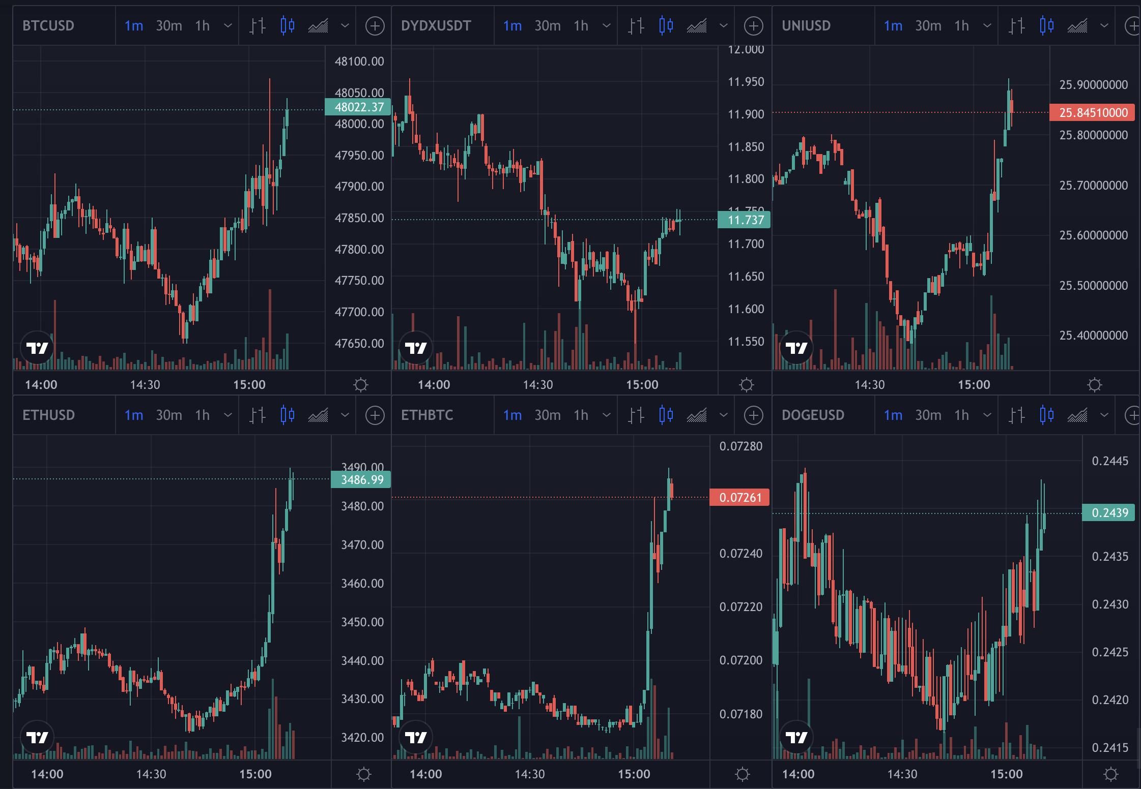 Bitcoin, eth, crypto prices, Sep 2021