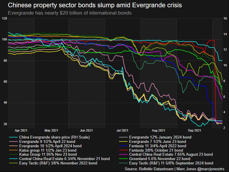 Chinese bonds crash, Oct 2021