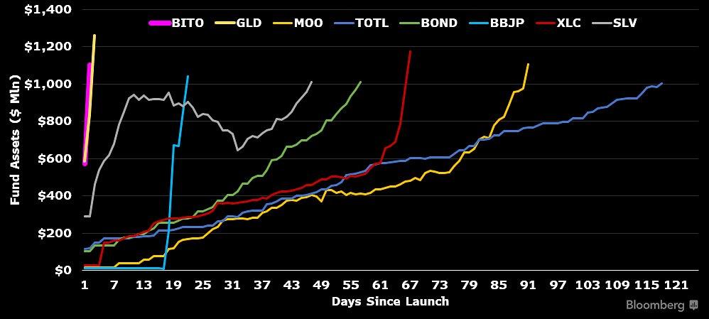Bitcoin ETF breaks $1 billion record, Oct 2021